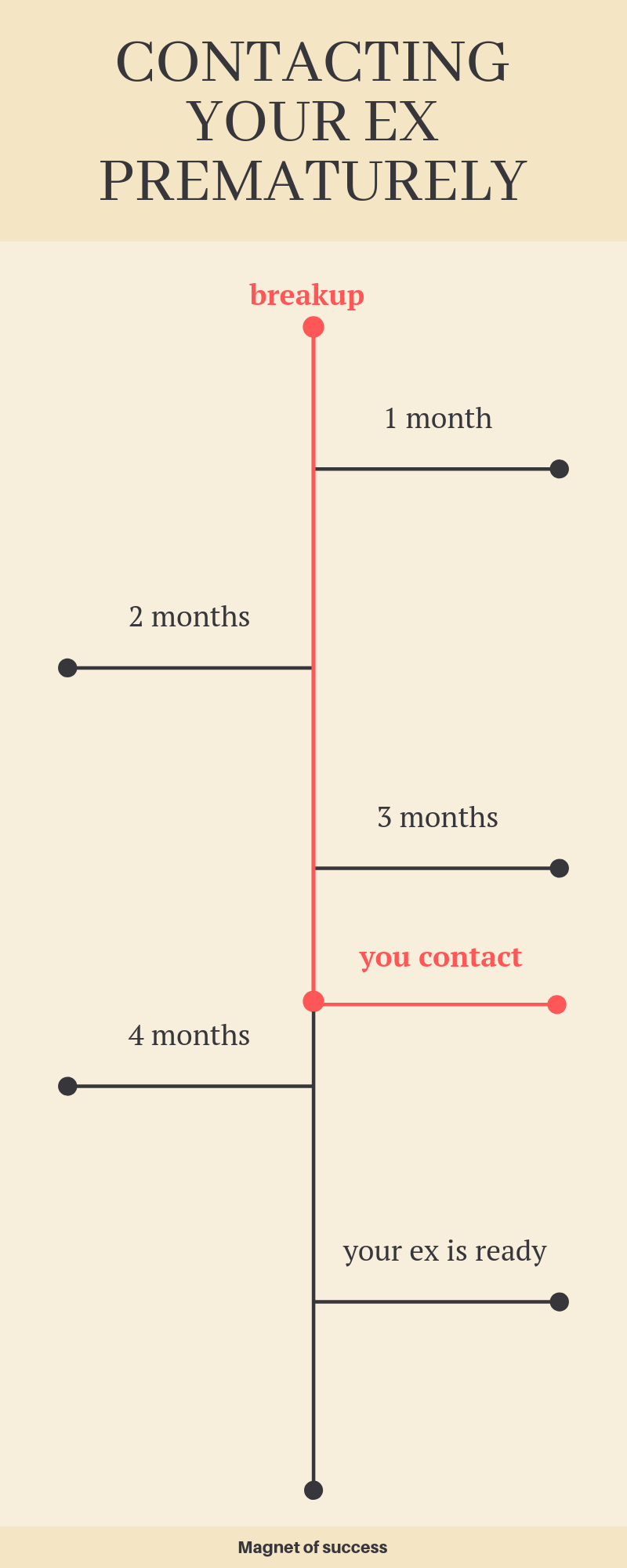 How Long Should No Contact Be If You Want Your Ex Back Magnet Of Success